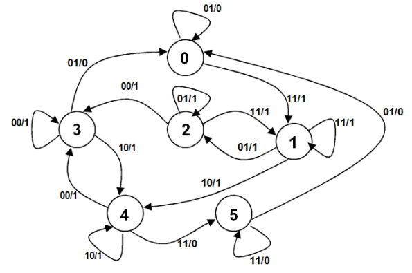 Diagrama de flujo de la maquina rotativa