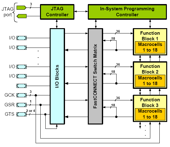 Estructura interna de un CPLD