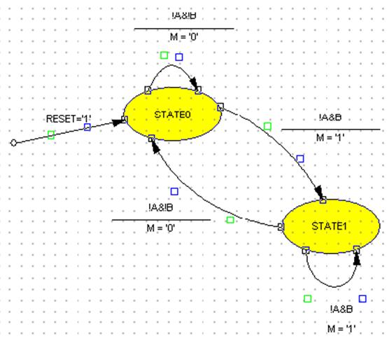 Diagrama de flujo del automata Mealy