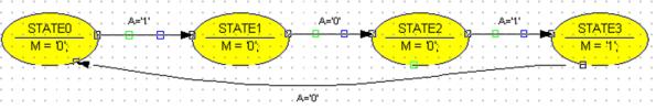 Diagrama de flujo del automata Moore