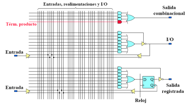 Estructura interna de un PLD