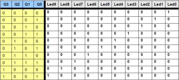 tabla de verdad del decodificador binario-decimal